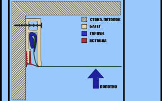 Как закрепить багет на гипсокартоновой стене?