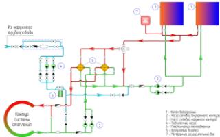 Как отрегулировать коллекторную систему отопления?