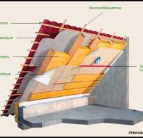 Какой толщины должен быть утеплитель для крыши?