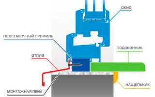 Как установить мраморный подоконник