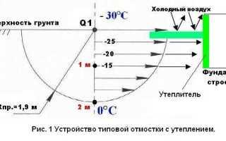 Утепленная отмостка: выбор утеплителя и монтаж