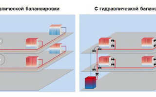 Что такое балансировка системы отопления?