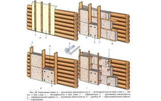 Утепление бани изнутри: теплоизоляция бетонных, каменных, кирпичных конструкций