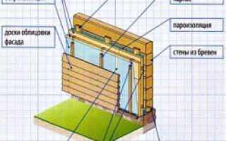 Толщина утеплителя для стен из бруса 150х150