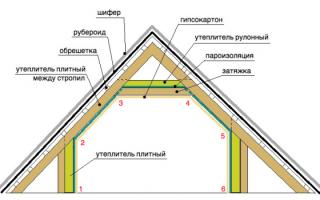 Какой утеплитель лучше для мансардной крыши?