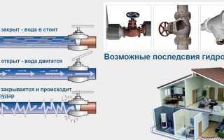 Что такое гидроудар в системе отопления?