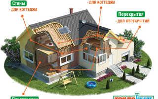 Как крепить утеплитель к деревянной стене дома снаружи