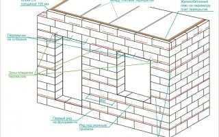 Оконные проемы в газобетоне — Всё о бетоне