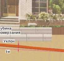 Чем утеплять трубы канализации в частном доме?