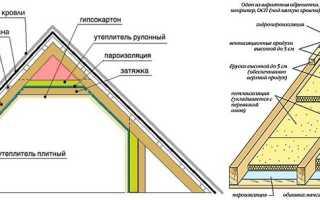 Как крепить утеплитель на крышу изнутри?