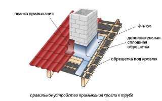 Чем утеплить трубу дымохода — Кровля и крыша