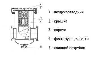 Грязевики для систем отопления: назначение, виды и правила монтажа