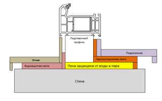 Гидроизоляция оконных откосов