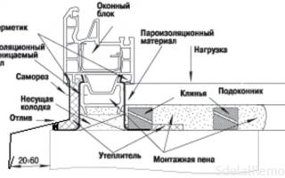 Правила установки подоконников ПВХ