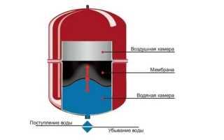 Какое давление качать в расширительный бак отопления?