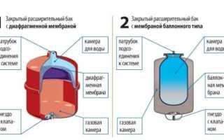 Как установить гидроаккумулятор для систем отопления?