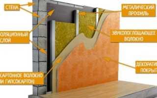 Звукоизоляция стены из гипсокартона