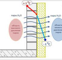 Какая толщина утеплителя нужна для утепления лоджии?