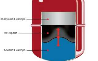 Зачем нужен расширительный бак в системе отопления?